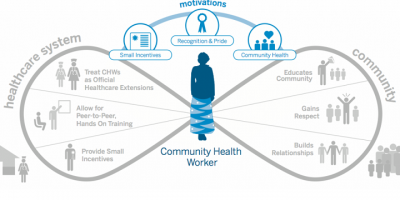 Community Health Worker Image (Frog Design)